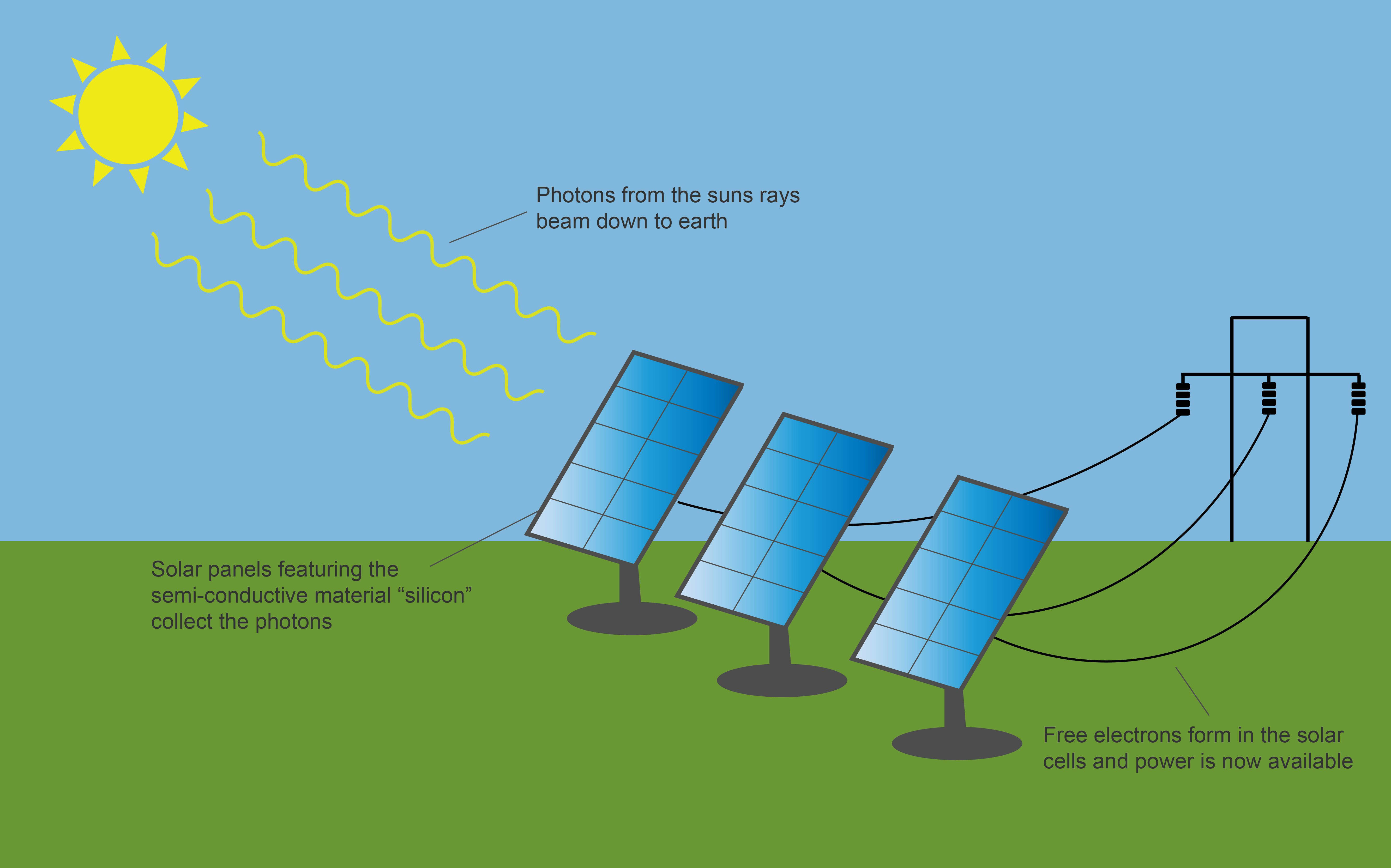 Solar Energy Wiring Diagram Best Wiring Library